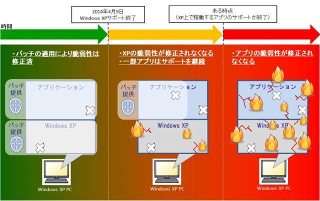 Windows XP のサポートが終了