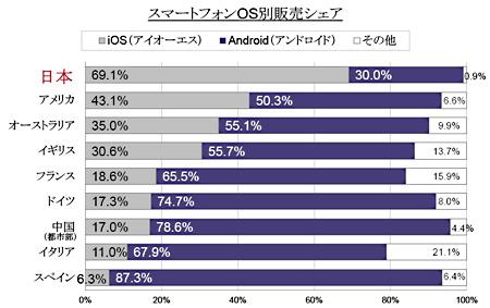 日本のiPhone市場