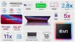 驚きの性能 M1チップ搭載 Macbook Air 2020